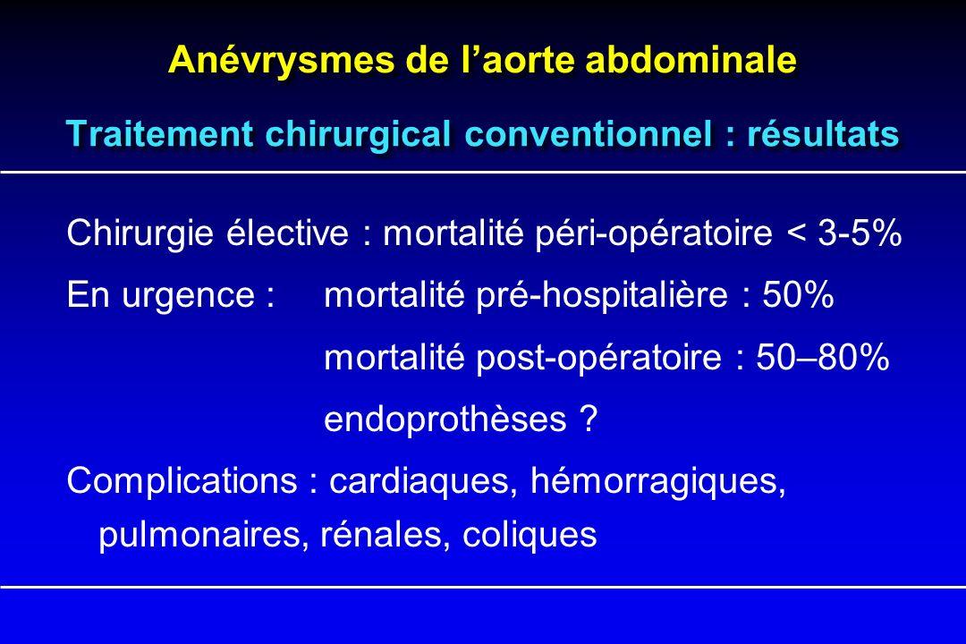 Anévrysmes de laorte abdominale Traitement chirurgical conventionnel : résultats Chirurgie élective : mortalité péri-opératoire < 3-5% En urgence :mor
