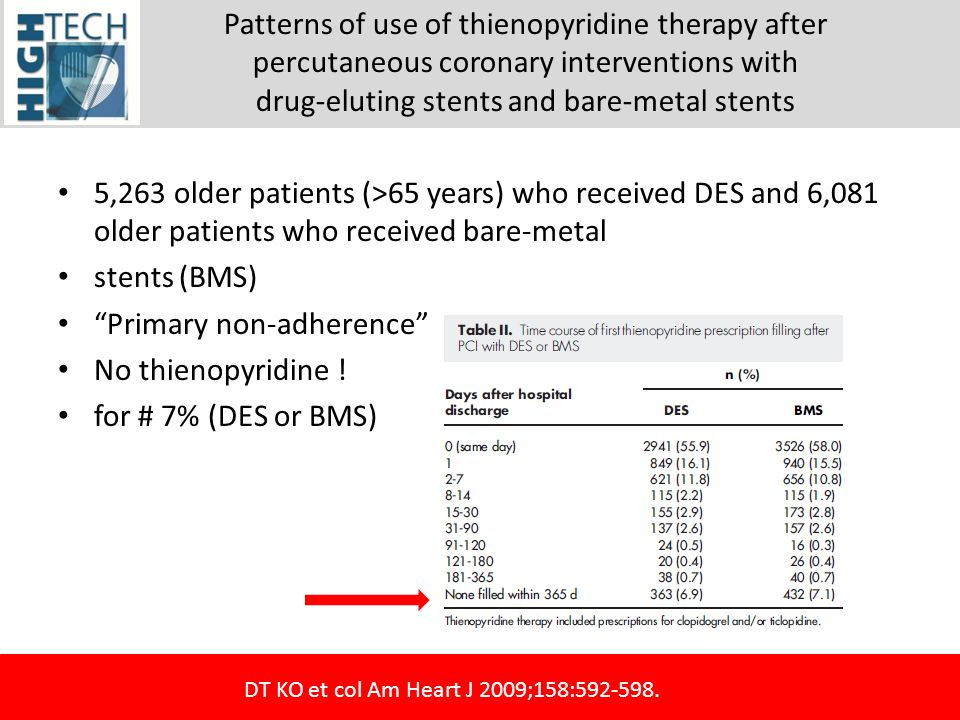 Patterns of use of thienopyridine therapy after percutaneous coronary interventions with drug-eluting stents and bare-metal stents 5,263 older patient
