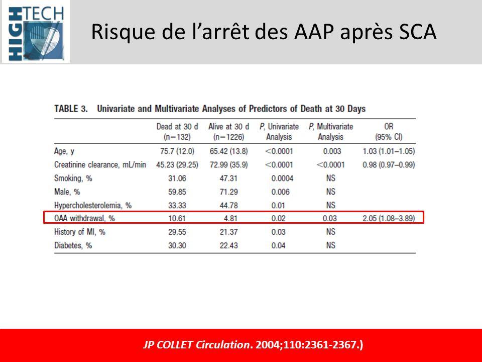 Risque de larrêt des AAP après SCA JP COLLET Circulation. 2004;110:2361-2367.)