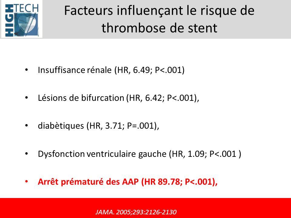Facteurs influençant le risque de thrombose de stent Insuffisance rénale (HR, 6.49; P<.001) Lésions de bifurcation (HR, 6.42; P<.001), diabètiques (HR