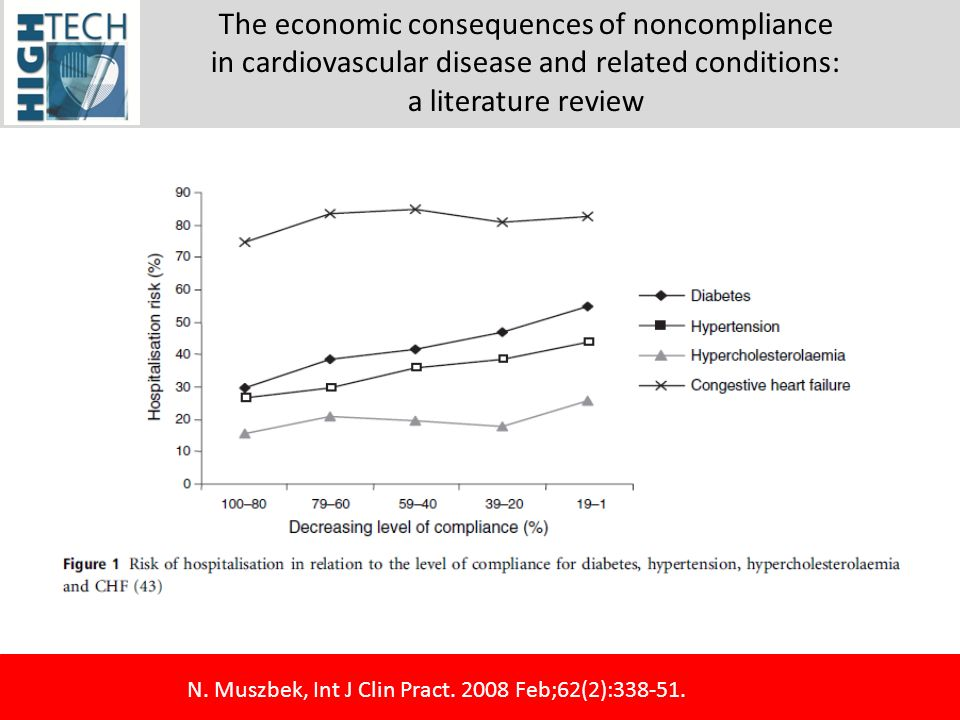 The economic consequences of noncompliance in cardiovascular disease and related conditions: a literature review N. Muszbek, Int J Clin Pract. 2008 Fe