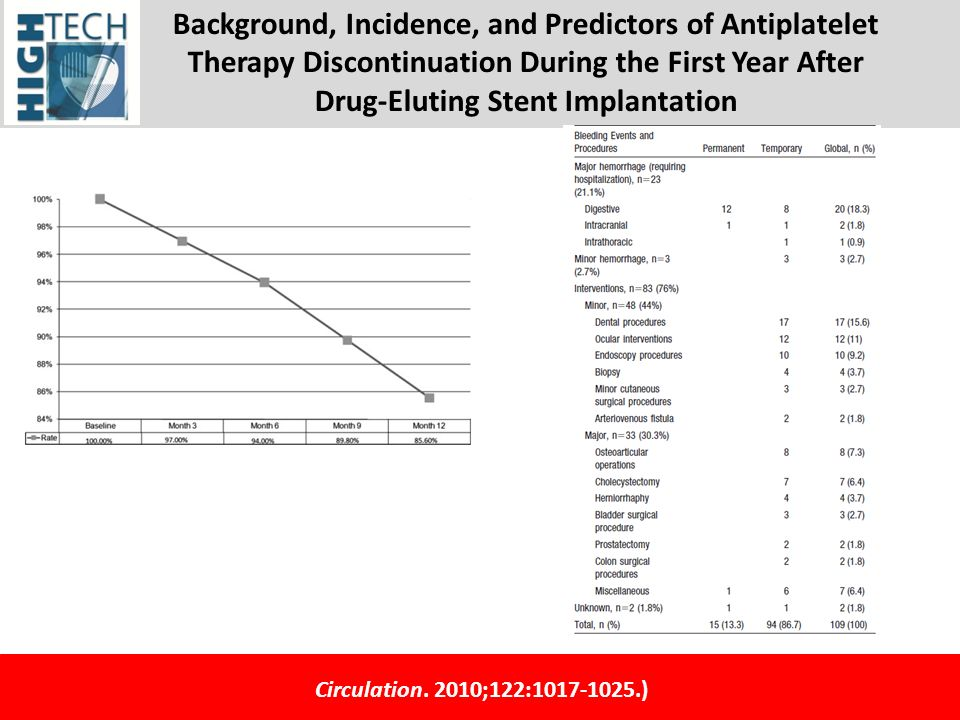 Background, Incidence, and Predictors of Antiplatelet Therapy Discontinuation During the First Year After Drug-Eluting Stent Implantation Circulation.