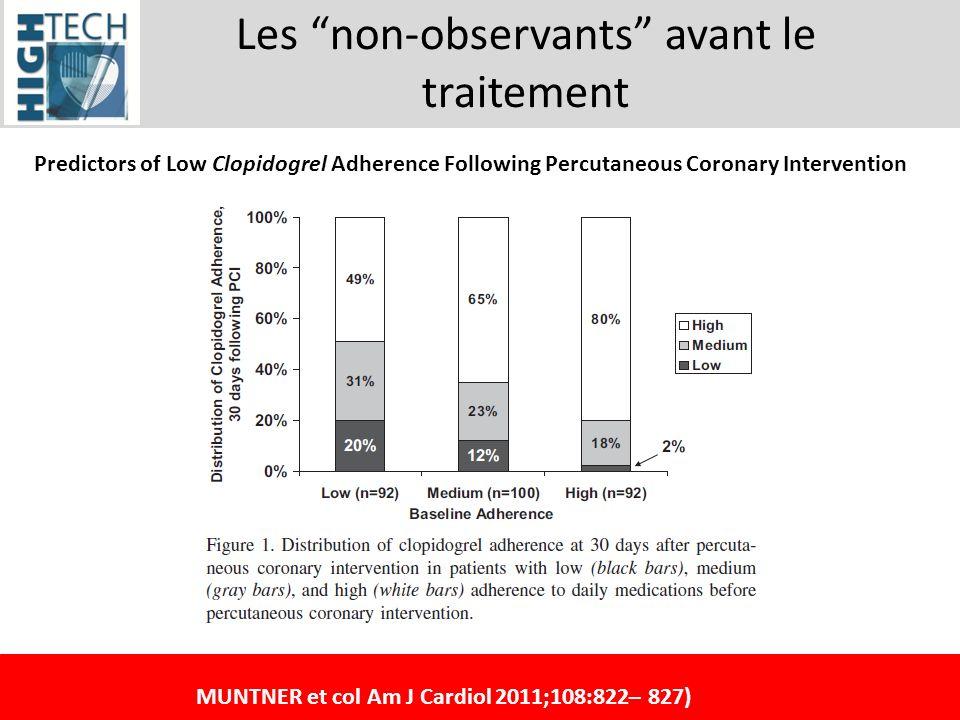 Les non-observants avant le traitement MUNTNER et col Am J Cardiol 2011;108:822– 827) Predictors of Low Clopidogrel Adherence Following Percutaneous C
