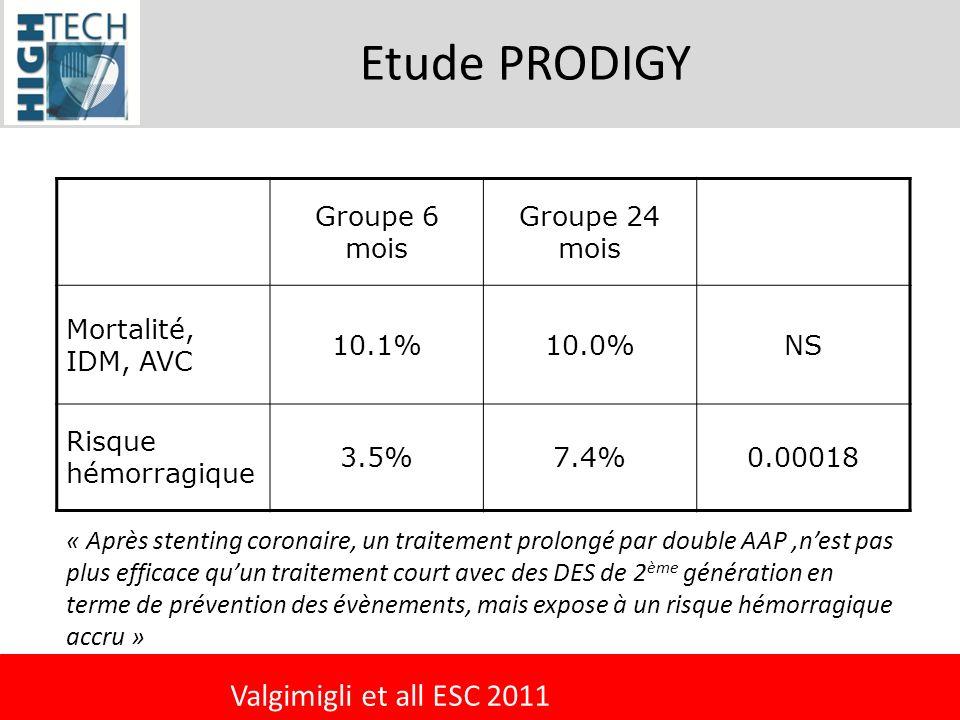 Etude PRODIGY Groupe 6 mois Groupe 24 mois Mortalité, IDM, AVC 10.1%10.0%NS Risque hémorragique 3.5%7.4%0.00018 « Après stenting coronaire, un traitem