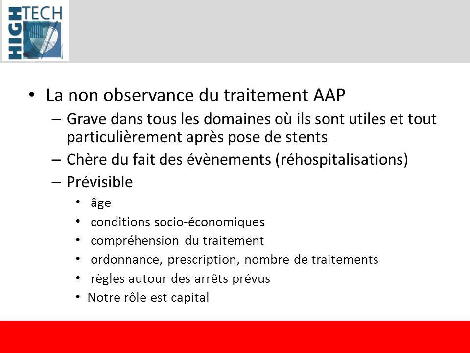 La non observance du traitement AAP – Grave dans tous les domaines où ils sont utiles et tout particulièrement après pose de stents – Chère du fait de