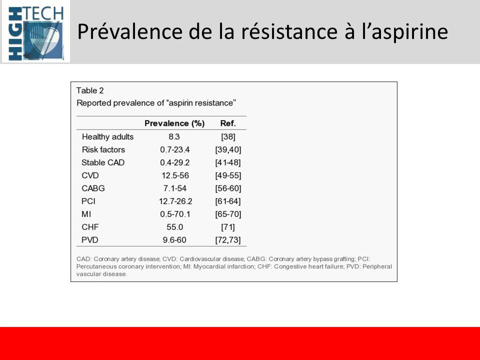 Prévalence de la résistance à laspirine