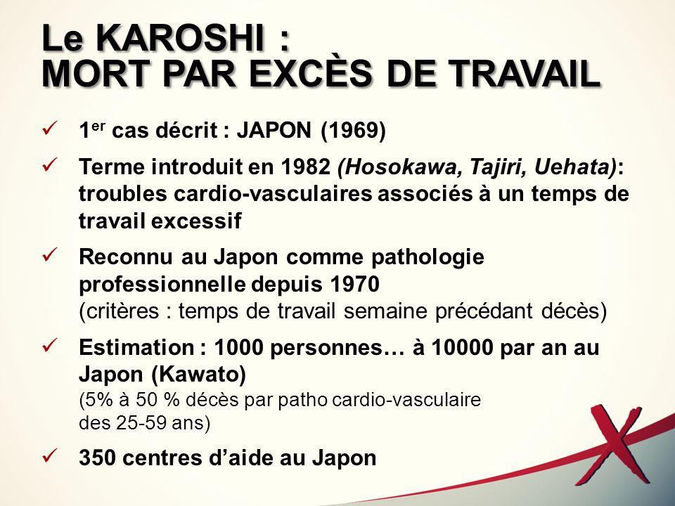 Le KAROSHI : MORT PAR EXCÈS DE TRAVAIL 1 er cas décrit : JAPON (1969) Terme introduit en 1982 (Hosokawa, Tajiri, Uehata): troubles cardio-vasculaires