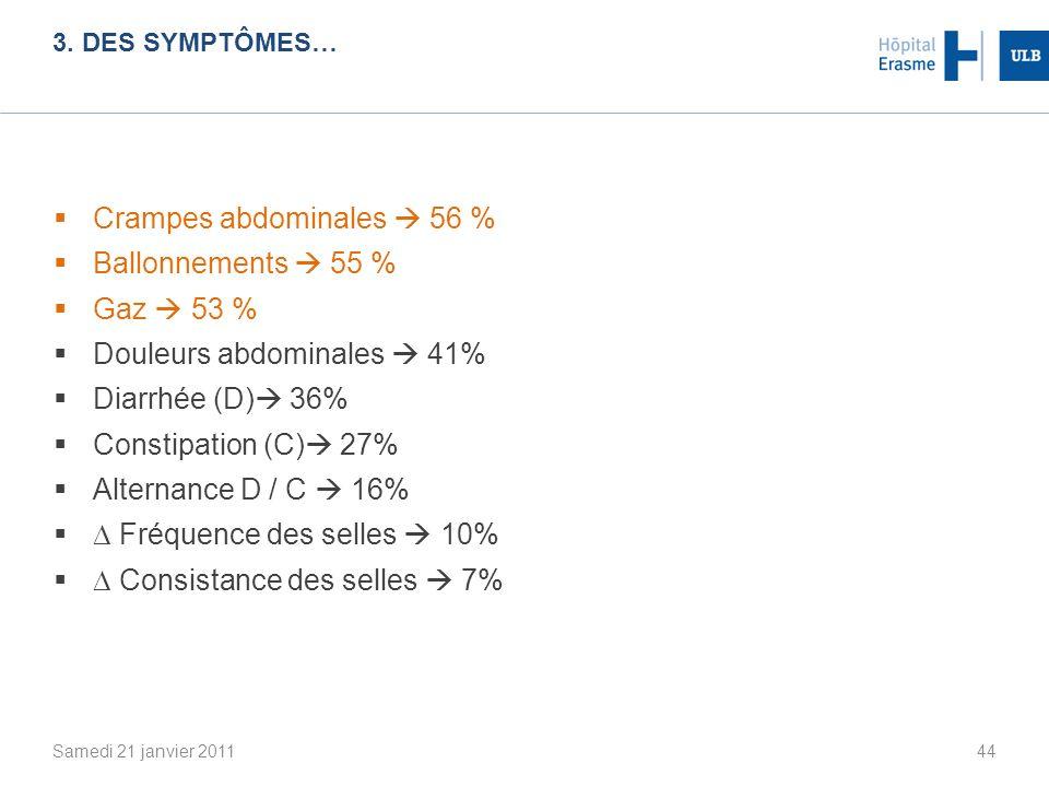 3. DES SYMPTÔMES… Samedi 21 janvier 201144 Crampes abdominales 56 % Ballonnements 55 % Gaz 53 % Douleurs abdominales 41% Diarrhée (D) 36% Constipation
