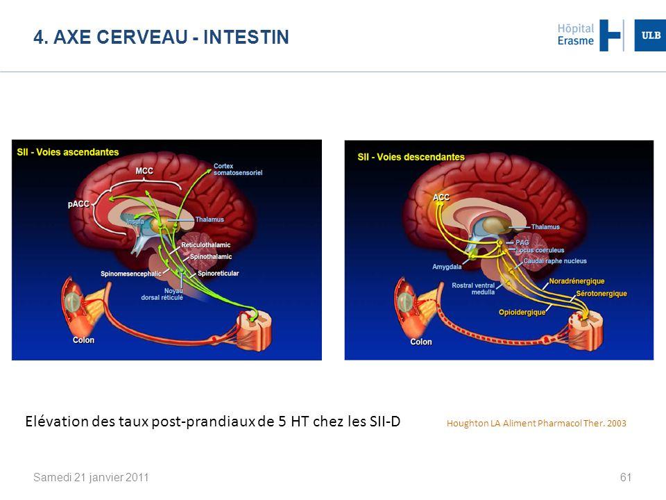 4. AXE CERVEAU - INTESTIN Samedi 21 janvier 201161 Elévation des taux post-prandiaux de 5 HT chez les SII-D Houghton LA Aliment Pharmacol Ther. 2003