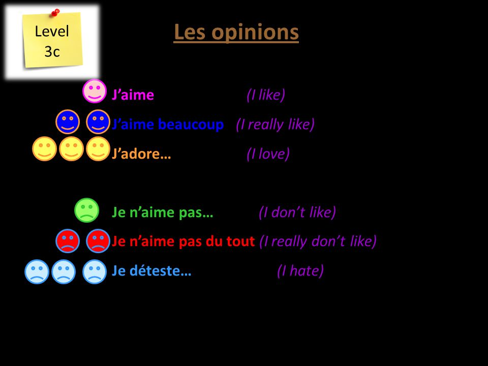 Les opinions Jaime (I like) Jaime beaucoup (I really like) Jadore… (I love) Je naime pas…(I dont like) Je naime pas du tout (I really dont like) Je déteste… (I hate) Level 3c