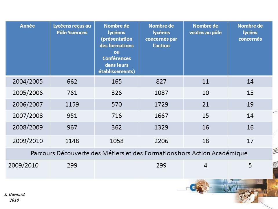 J. Bernard 2010 AnnéeLycéens reçus au Pôle Sciences Nombre de lycéens (présentation des formations ou Conférences dans leurs établissements) Nombre de