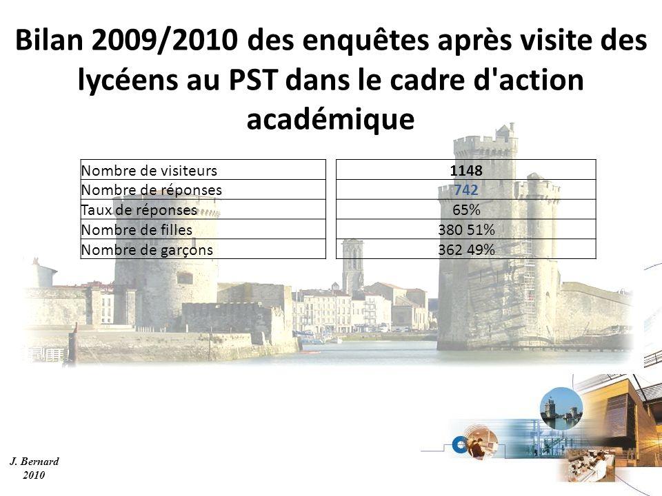 J. Bernard 2010 Bilan 2009/2010 des enquêtes après visite des lycéens au PST dans le cadre d'action académique Nombre de visiteurs1148 Nombre de répon