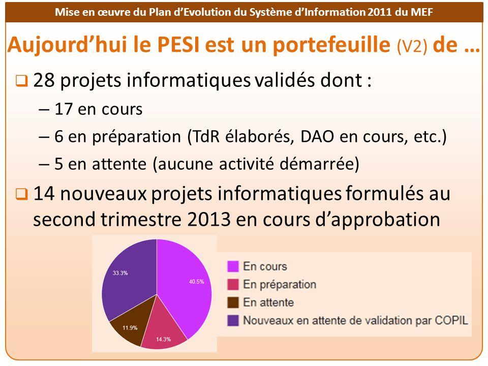 Mise en œuvre du Plan dEvolution du Système dInformation 2011 du MEF Rappel des projets validés (1/5) PROJETS TRANSVERSAUX A1Elaboration du dossier de conception générale du SI de GFP A7Création dune base de données unique des agents de lEtat (ICAE) A8Mise en œuvre dun EAI puis dun entrepôt de données (DW) A11Adaptation des logiciels de GFP à la nouvelle nomenclature budgétaire A19Mise en œuvre dune gestion électronique des documents (GED) E1Audit électrique et réhabilitation du réseau électrique du MEF I4Réseau informatique du MEF : audit et mise en œuvre des recommandations P1Création dune salle informatique centralisée aux normes internationales W1Refonte globale du site WEB institutionnel du MEF