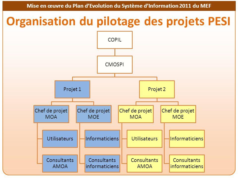 Mise en œuvre du Plan dEvolution du Système dInformation 2011 du MEF Financement (extrait PTA UGR 2013) PESIActivités (PTA 2013) Budget Nat.