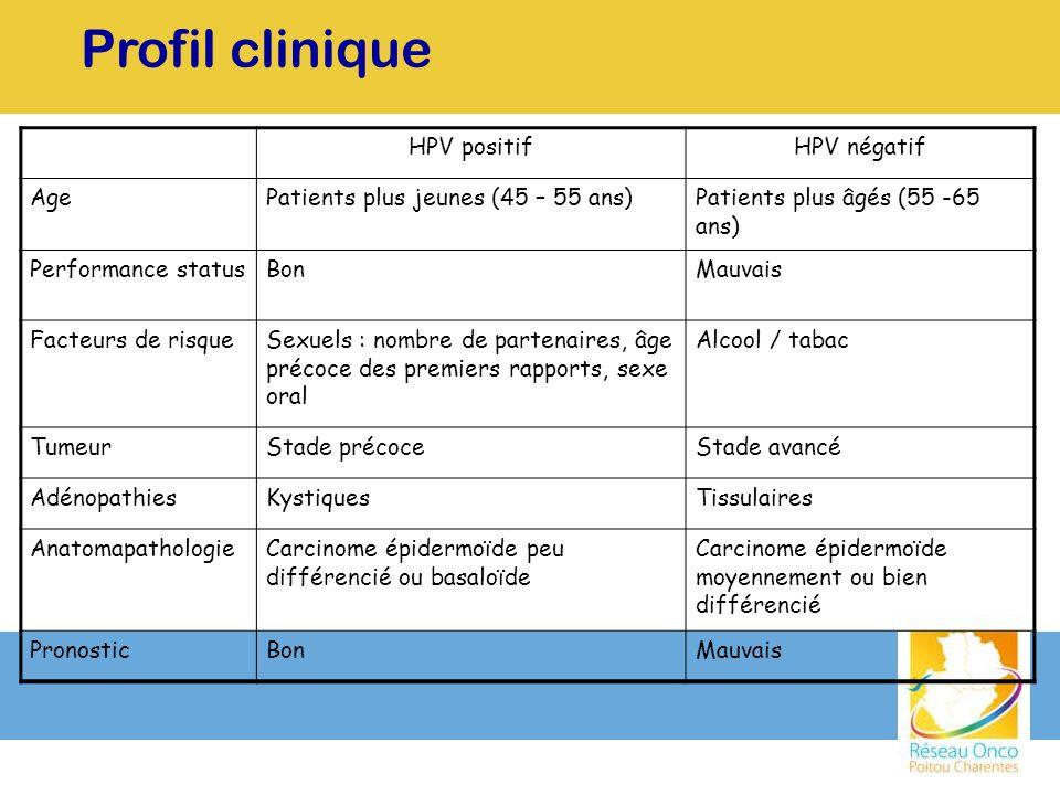 Profil clinique HPV positifHPV négatif AgePatients plus jeunes (45 – 55 ans)Patients plus âgés (55 -65 ans) Performance statusBonMauvais Facteurs de r