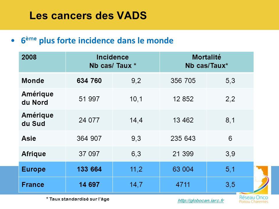 Les cancers des VADS 6 ème plus forte incidence dans le monde http://globocan.iarc.fr 2008Incidence Nb cas/ Taux * Mortalité Nb cas/Taux* Monde634 760