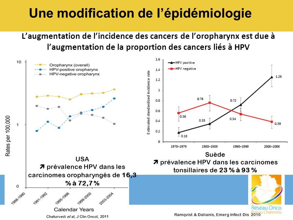Profil clinique Prévalence HPV : - oropharynx : 36% - tonsille : > 50% Etude française 523 prélèvements carcinomes oropharynx + cavité buccale (EDITH VI) - oropharynx : 46,5% - cavité orale : 10,5% - tonsille : 57% Lacau St Guily et al.