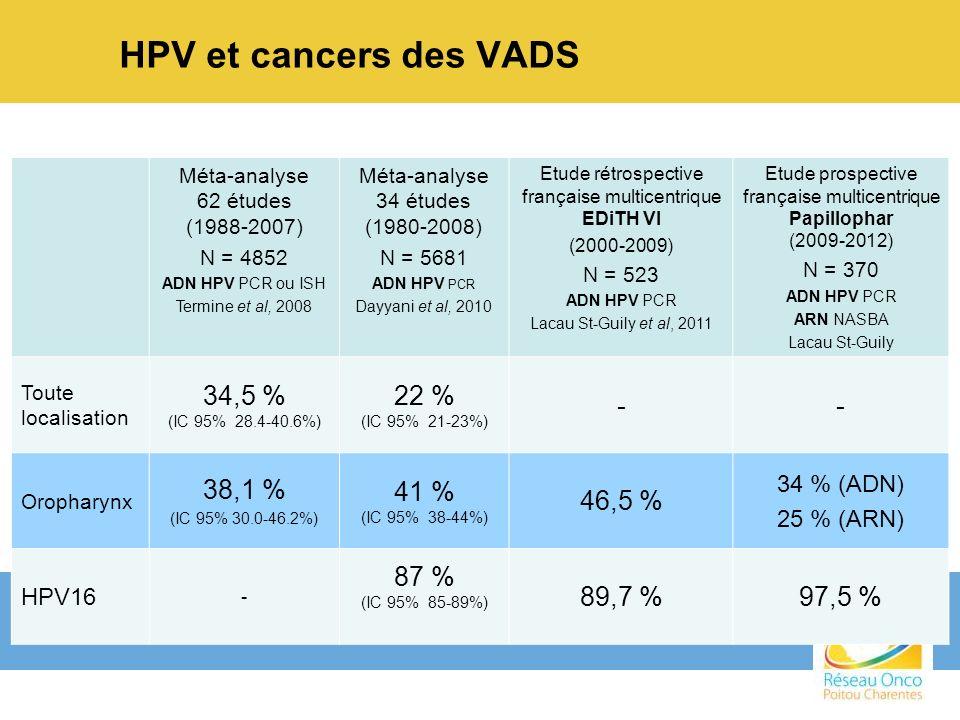 Proportion de fumeurs inférieure Fumeurs ayant une consommation moins importante HPV+ %HPV- % Non fumeur 1309 2133 3215 Ancien fumeur 15344 2?* 34124 Fumeur 11131 282*95* 33768 Paquets/ années 11040 2 ?** 32946 Essais thérapeutiques HPV+ N = HPV- N = 1 = RTOG 0129 (III)p16215101 2 = ECOG (II) PCR /ISH 3858 3 = RTOG 9033 (III)p1675115 1,3 Gillison et al, J Clin Oncol 2012 ; 2 Fakhry et al, J Natl Cancer Inst 2008 * Pas de discrimation entre fumeur et ancien fumeur ** stratifié en < 20 p/a : 37 % vs 2 % et 20 p/a : 45 % vs 95 % Carcinomes de loropharynx liés aux HPV : une entité particulière