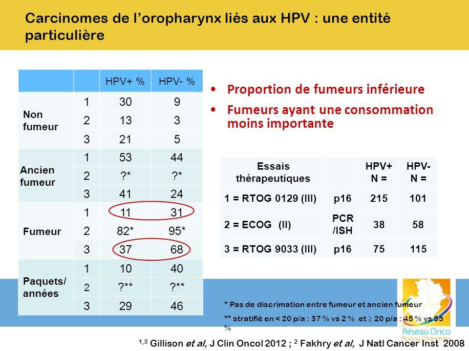Proportion de fumeurs inférieure Fumeurs ayant une consommation moins importante HPV+ %HPV- % Non fumeur 1309 2133 3215 Ancien fumeur 15344 2?* 34124
