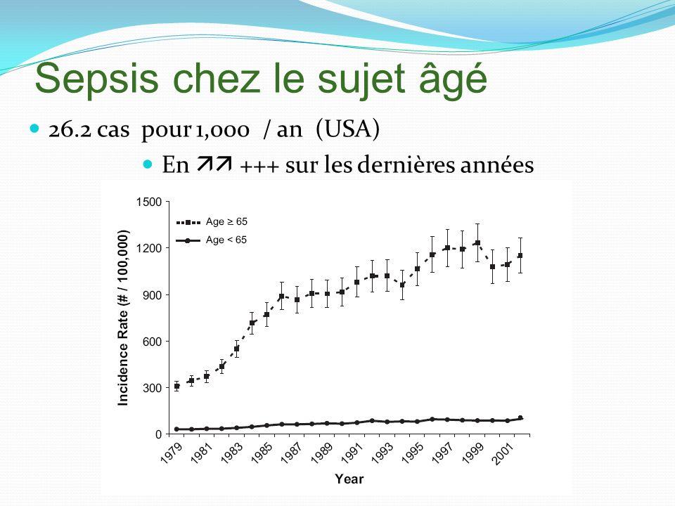 Sepsis chez le sujet âgé 26.2 cas pour 1,000 / an (USA) En +++ sur les dernières années