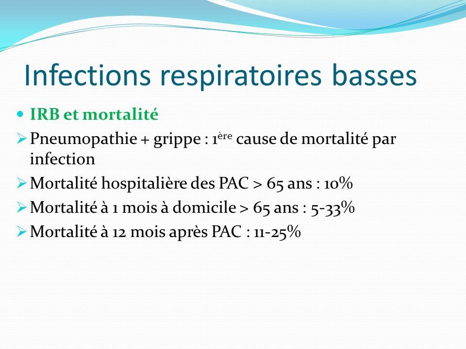 Infections respiratoires basses IRB et mortalité Pneumopathie + grippe : 1 ère cause de mortalité par infection Mortalité hospitalière des PAC > 65 an