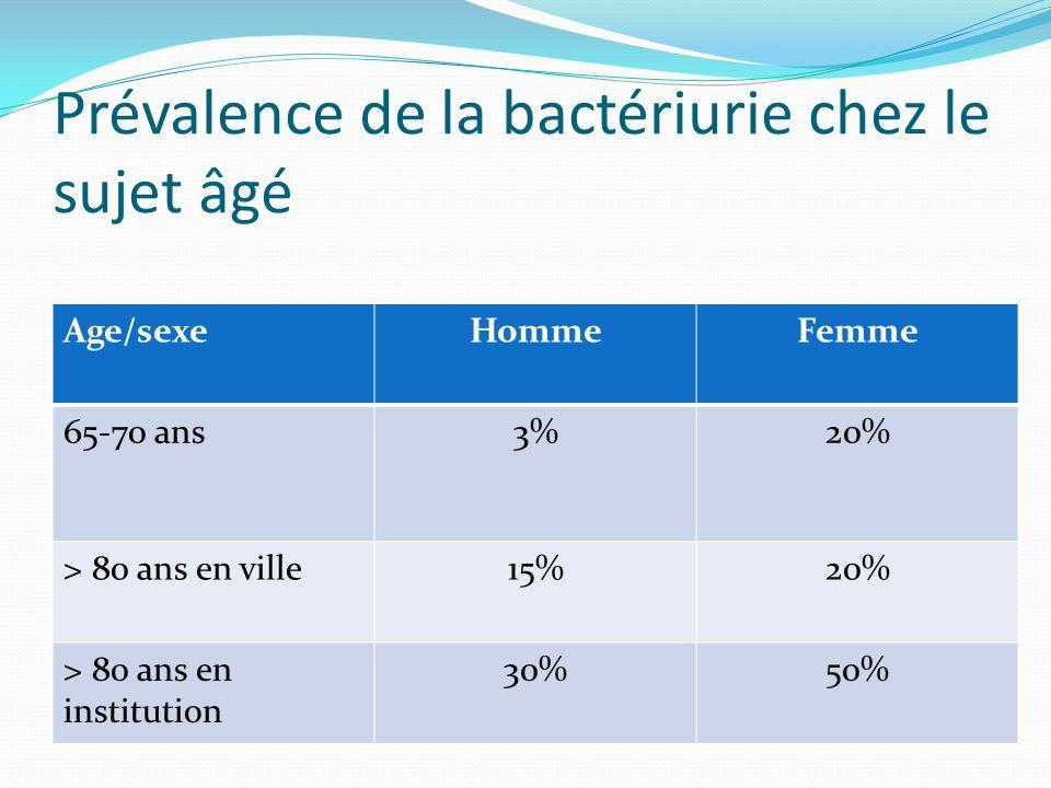 Prévalence de la bactériurie chez le sujet âgé Age/sexeHommeFemme 65-70 ans3%20% > 80 ans en ville15%20% > 80 ans en institution 30%50%