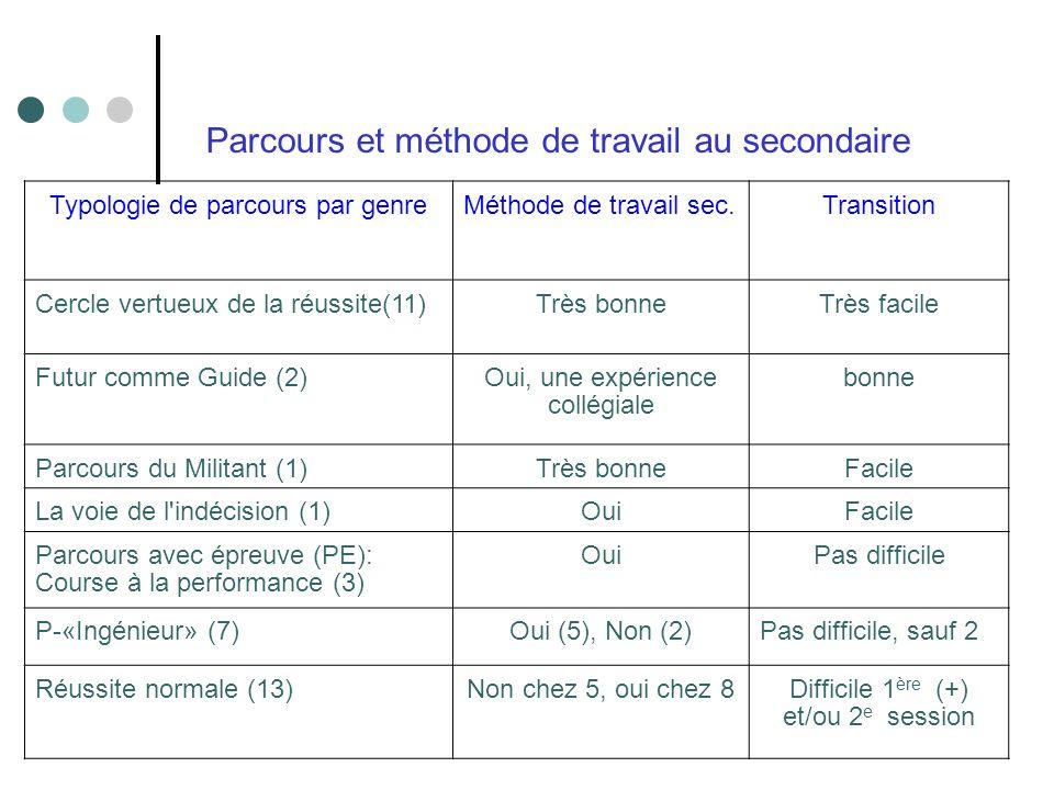 Typologie de parcours par genreMéthode de travail sec.Transition Cercle vertueux de la réussite(11)Très bonneTrès facile Futur comme Guide (2)Oui, une