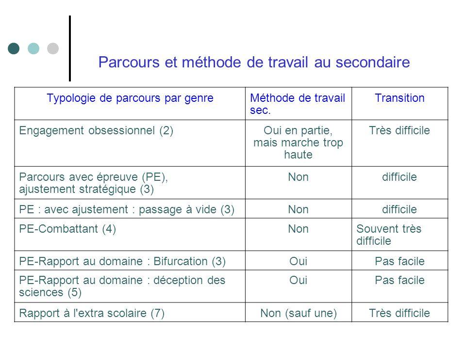Typologie de parcours par genreMéthode de travail sec. Transition Engagement obsessionnel (2)Oui en partie, mais marche trop haute Très difficile Parc