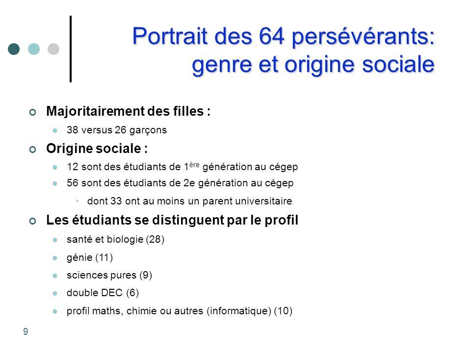 Portrait des 64 persévérants: genre et origine sociale Majoritairement des filles : 38 versus 26 garçons Origine sociale : 12 sont des étudiants de 1