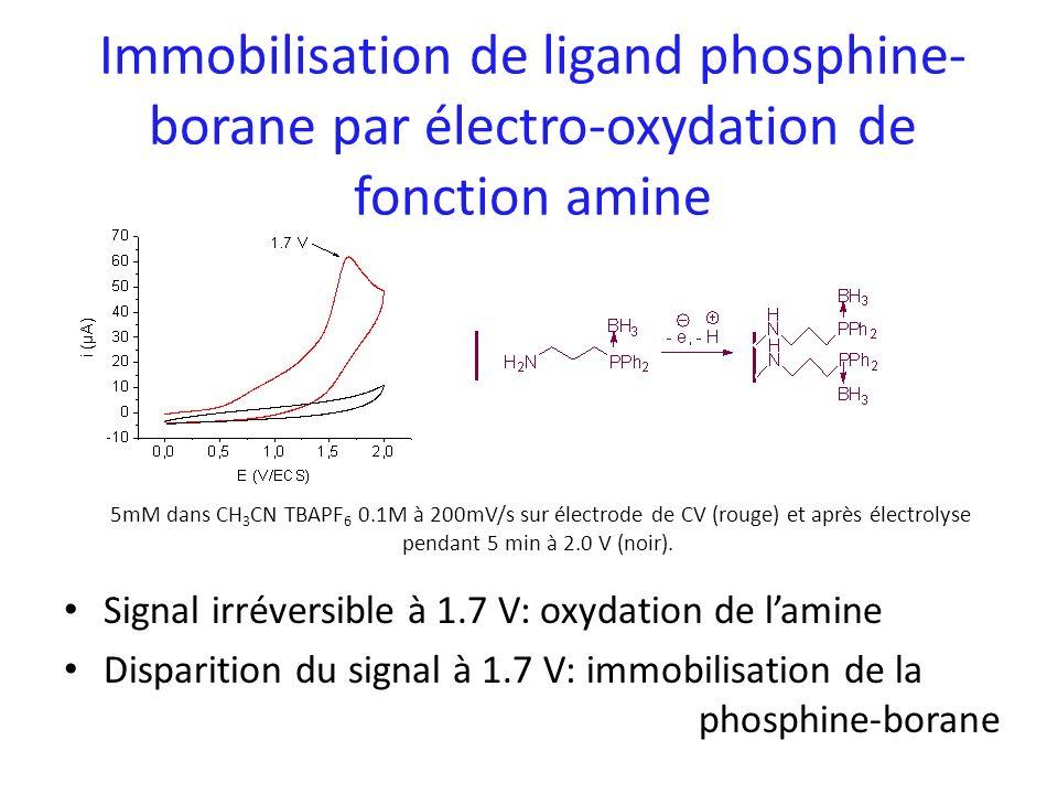 Immobilisation de ligand phosphine- borane par électro-oxydation de fonction amine Signal irréversible à 1.7 V: oxydation de lamine Disparition du sig