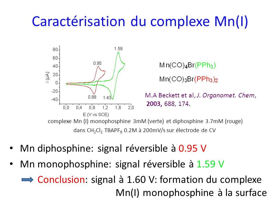 Caractérisation du complexe Mn(I) complexe Mn (I) monophosphine 3mM (verte) et diphosphine 3.7mM (rouge) dans CH 2 Cl 2 TBAPF 6 0.2M à 200mV/s sur éle