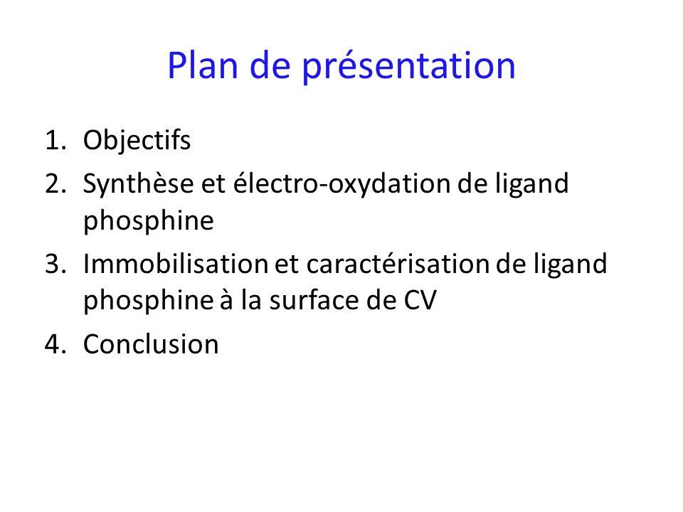Plan de présentation 1.Objectifs 2.Synthèse et électro-oxydation de ligand phosphine 3.Immobilisation et caractérisation de ligand phosphine à la surf