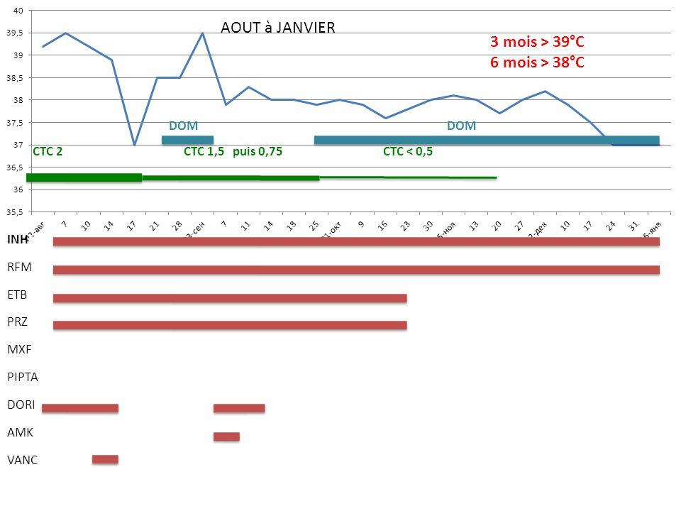 INHN RFM ETB PRZ MXF PIPTA DORI AMK VANC CTC 2 CTC 1,5 puis 0,75 CTC < 0,5 AOUT à JANVIER DOM 3 mois > 39°C 6 mois > 38°C