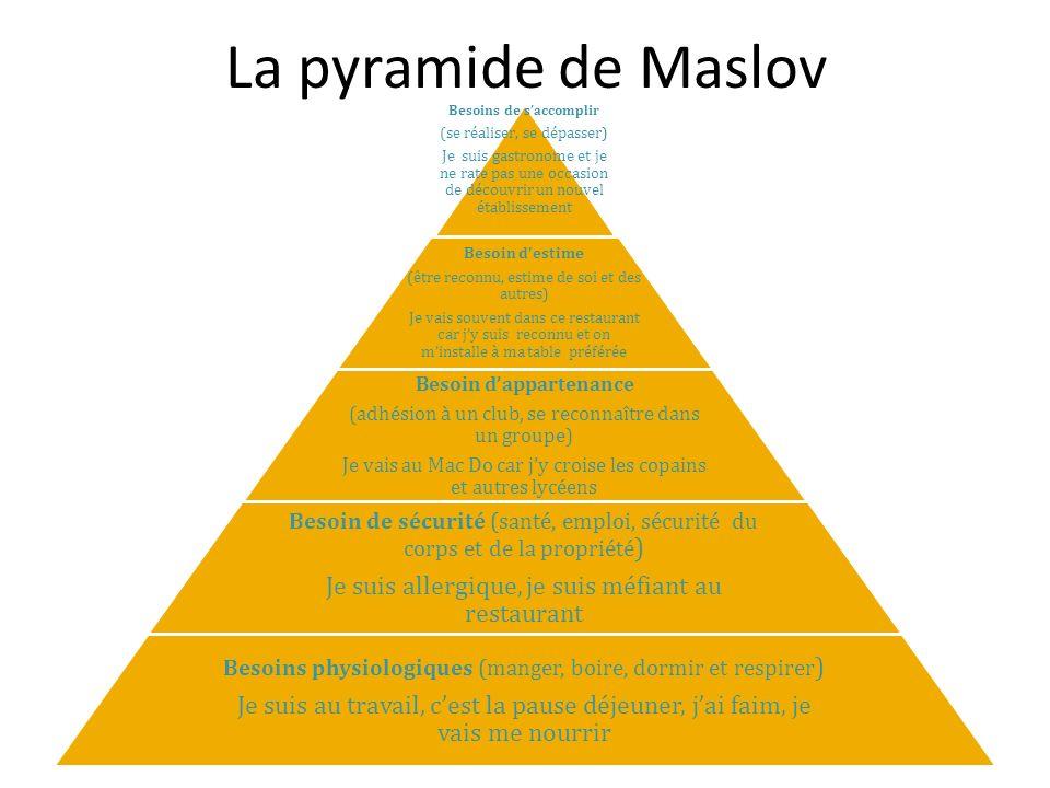 La pyramide de Maslov Besoins de saccomplir (se réaliser, se dépasser) Je suis gastronome et je ne rate pas une occasion de découvrir un nouvel établissement Besoin destime (être reconnu, estime de soi et des autres) Je vais souvent dans ce restaurant car jy suis reconnu et on minstalle à ma table préférée Besoin dappartenance (adhésion à un club, se reconnaître dans un groupe) Je vais au Mac Do car jy croise les copains et autres lycéens Besoin de sécurité (santé, emploi, sécurité du corps et de la propriété ) Je suis allergique, je suis méfiant au restaurant Besoins physiologiques (manger, boire, dormir et respirer ) Je suis au travail, cest la pause déjeuner, jai faim, je vais me nourrir