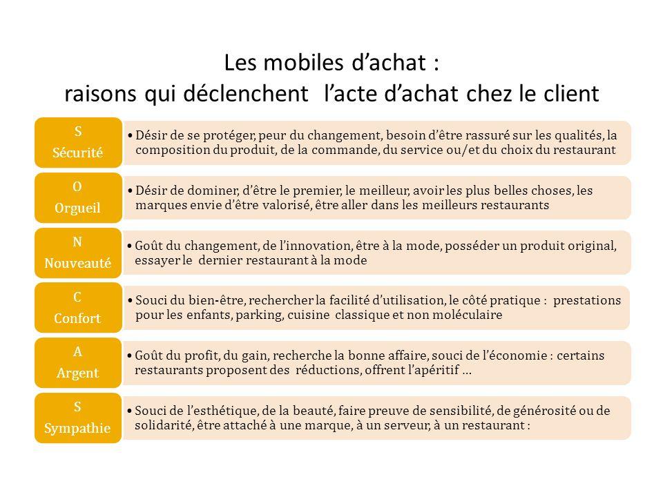 Les mobiles dachat : raisons qui déclenchent lacte dachat chez le client Désir de se protéger, peur du changement, besoin dêtre rassuré sur les qualit
