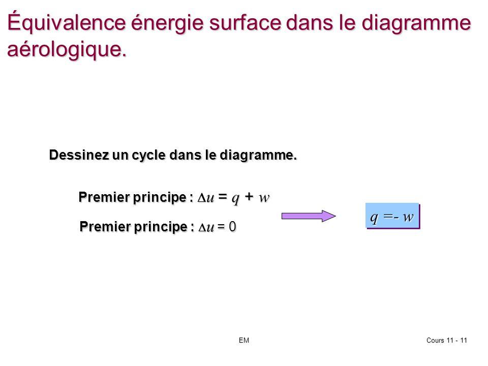 EMCours 11 - 11 Équivalence énergie surface dans le diagramme aérologique.