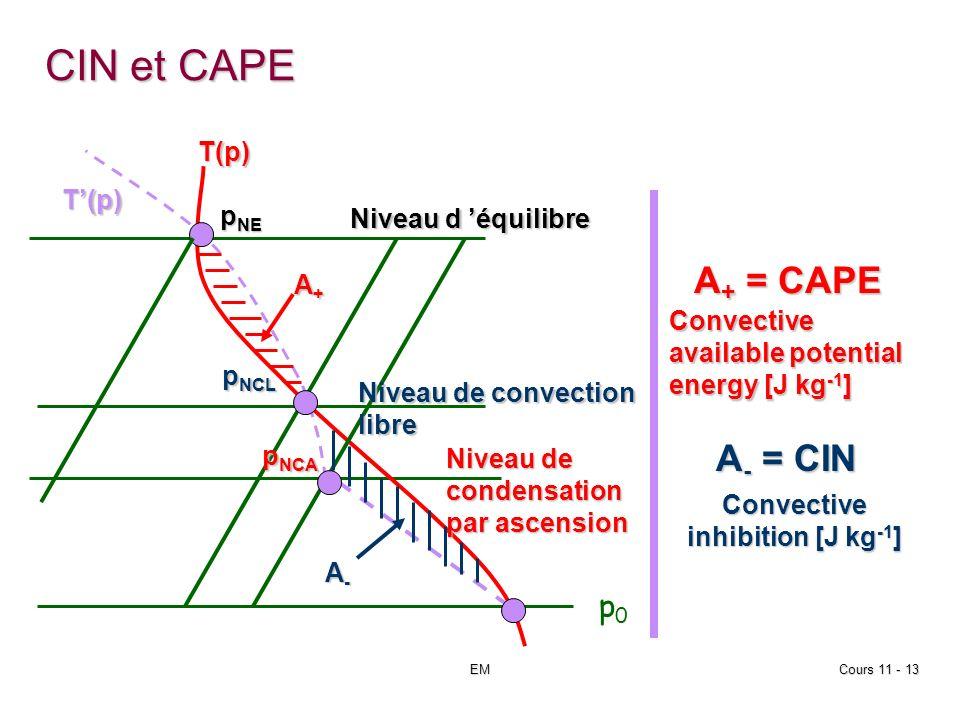 EMCours 11 - 13 CIN et CAPE p NE p NCA p0p0 p NCL T(p) T(p) Niveau d équilibre Niveau de convection libre Niveau de condensation par ascension A+A+A+A+ A-A-A-A- A + = CAPE A - = CIN Convective inhibition [J kg -1 ] Convective available potential energy [J kg -1 ]