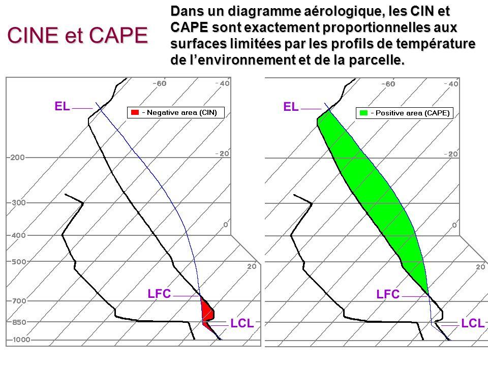 EMCours 12 - 17 CINE et CAPE Dans un diagramme aérologique, les CIN et CAPE sont exactement proportionnelles aux surfaces limitées par les profils de température de lenvironnement et de la parcelle.