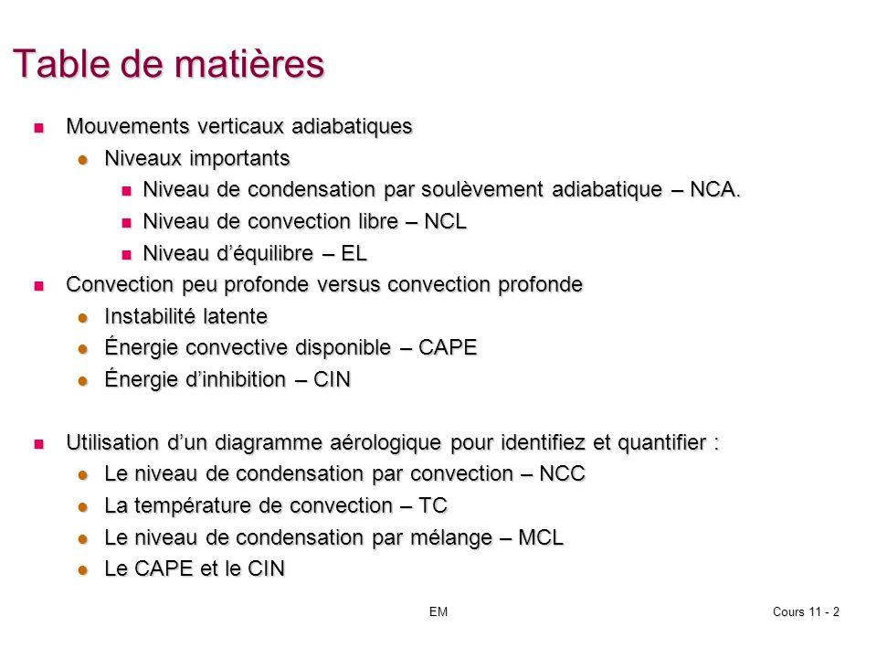 EMCours 12 - 43 Niveau de condensation convectif (NCC) TDTDTDTDT T C1 NCC 1 T max > T C2 .