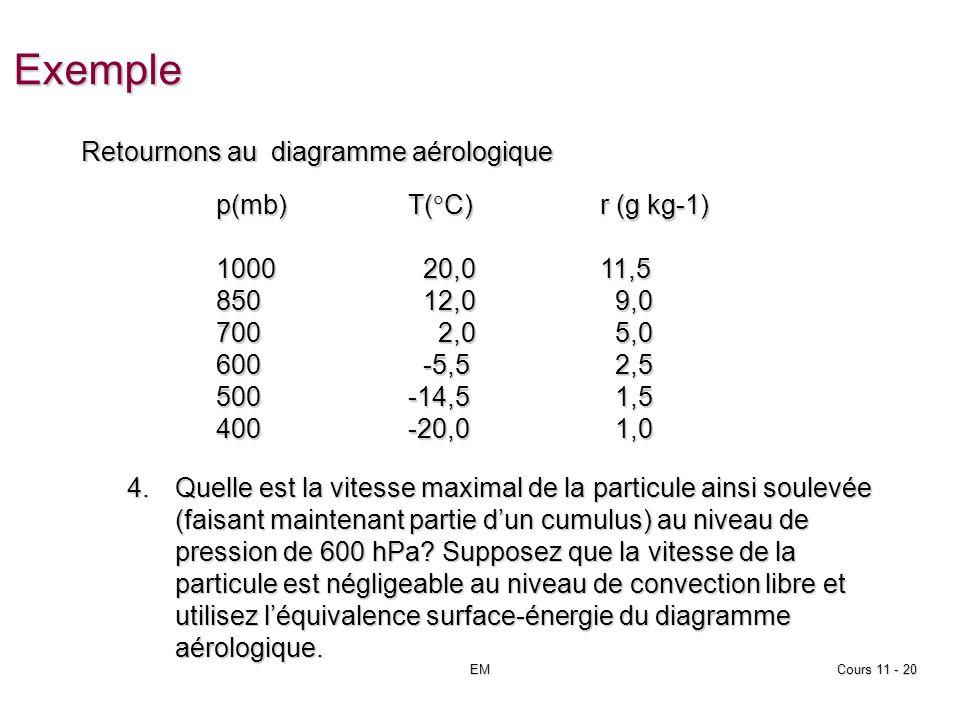 EMCours 11 - 20 Exemple p(mb)T( C)r (g kg-1) 1000 20,011,5 850 12,0 9,0 700 2,0 5,0 600 -5,5 2,5 500-14,5 1,5 400-20,0 1,0 Retournons au diagramme aérologique 4.Quelle est la vitesse maximal de la particule ainsi soulevée (faisant maintenant partie dun cumulus) au niveau de pression de 600 hPa.