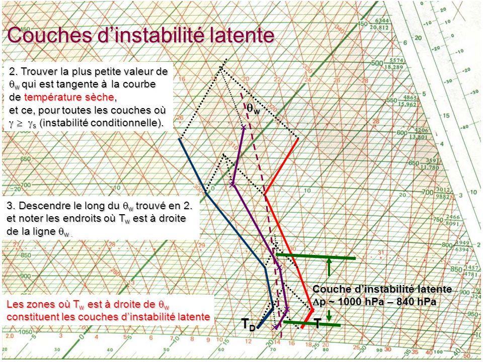 EMCours 12 - 25 Couches dinstabilité latente TDTDTDTD Couche dinstabilité latente p ~ 1000 hPa – 840 hPa p ~ 1000 hPa – 840 hPa T 2.