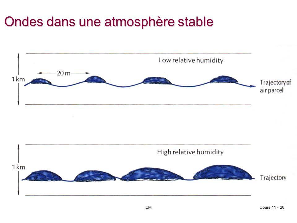 EMCours 11 - 28 Ondes dans une atmosphère stable