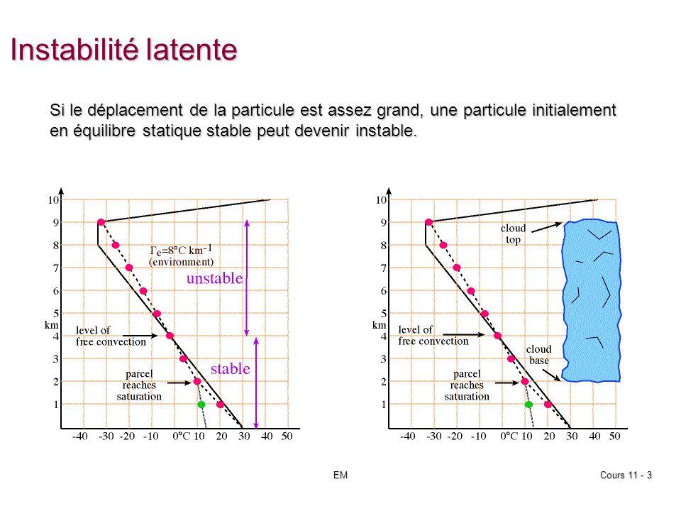 Valeurs calculées EMCours 12 - 54 SLAT : latitude de la station SLON : longitude de la station SELV : élévation de la station LIFT : Lift index ((T(50kPa – T(particule qui vient du niveau 85kPa) LFTV : Lift index en tenant compte de lhumidité SWET : indice de stabilité KINX : indice de stabilité CTOT : cross totals index VTOT : vertical totals index TOTL : total totals index CAPE : convective available potential energy (J/kg) CAPV : CAPE calculé en utilisant Tv (J/kg) CINS : CIN – convective inhibition (J/kg) CINV : CIN calculée avec la température virtuelle (J/kg)