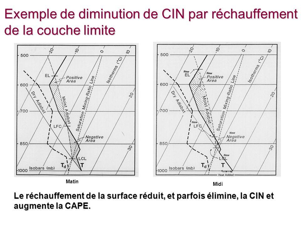 EMCours 12 - 35 Exemple de diminution de CIN par réchauffement de la couche limite Matin Midi Le réchauffement de la surface réduit, et parfois élimine, la CIN et augmente la CAPE.