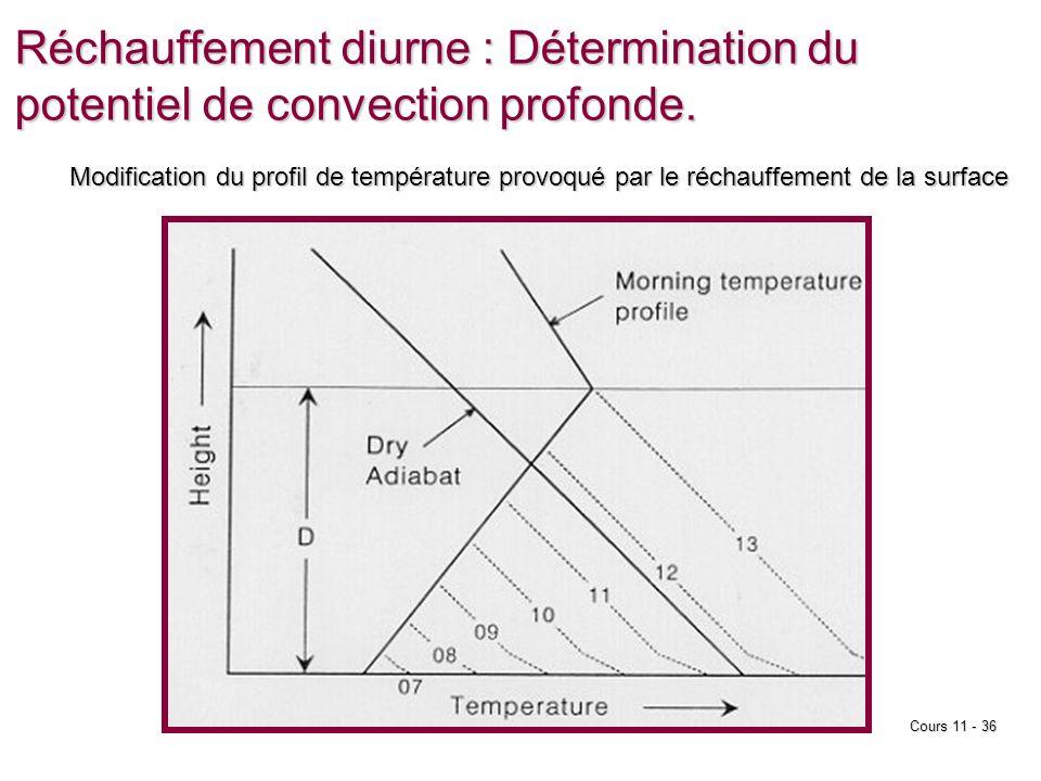 EMCours 11 - 36 Réchauffement diurne : Détermination du potentiel de convection profonde.