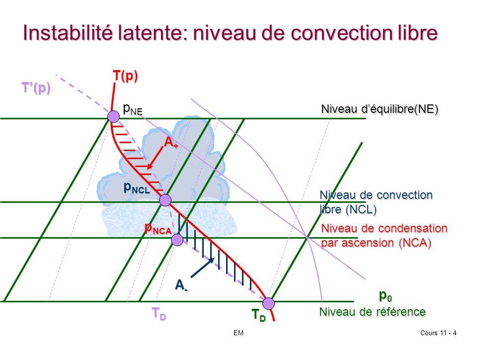 EMCours 11 - 4 Instabilité latente: niveau de convection libre p0p0p0p0 T(p) T(p) p NE Niveau déquilibre(NE) p NCL Niveau de convection libre (NCL) p NCA Niveau de condensation par ascension (NCA) A+A+A+A+ A-A-A-A- Niveau de référence TDTDTDTD TDTDTDTD