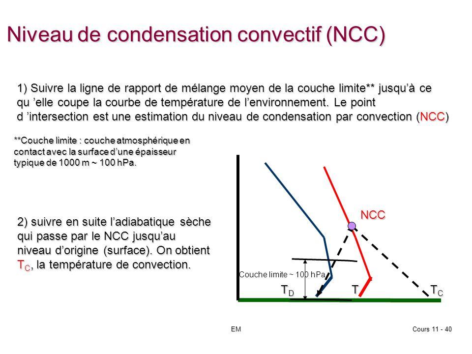 EMCours 11 - 40 Niveau de condensation convectif (NCC) TDTDTDTDT TCTCTCTCNCC 1) Suivre la ligne de rapport de mélange moyen de la couche limite** jusquà ce qu elle coupe la courbe de température de lenvironnement.