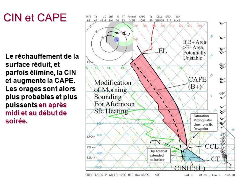 EMCours 12 - 45 CIN et CAPE Le réchauffement de la surface réduit, et parfois élimine, la CIN et augmente la CAPE.