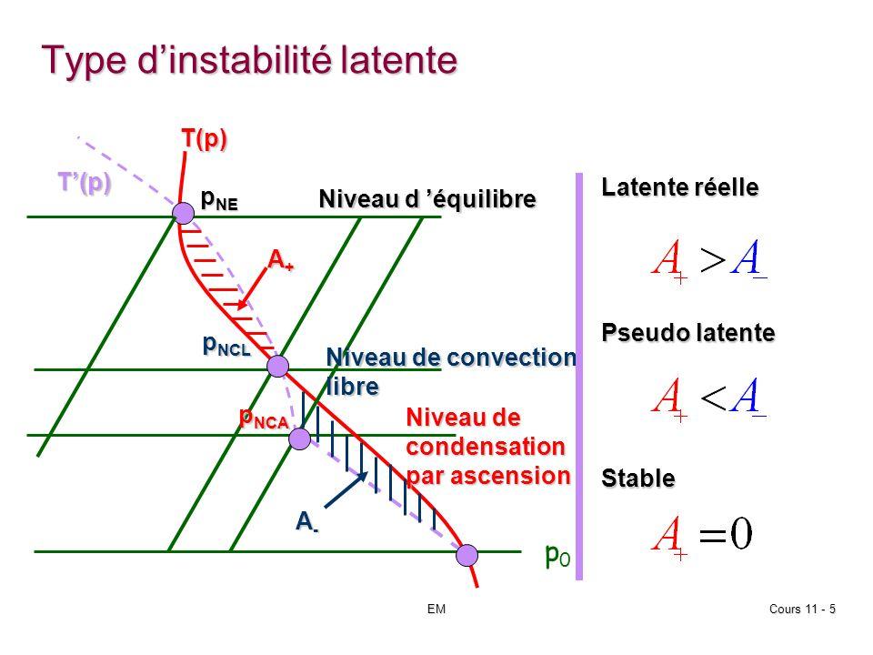 EMCours 11 - 5 Type dinstabilité latente p NE p NCA p0p0 p NCL T(p) T(p) Niveau d équilibre Niveau de convection libre Niveau de condensation par ascension A+A+A+A+ A-A-A-A- Latente réelle Pseudo latente Stable
