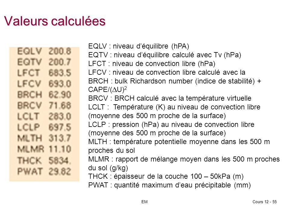Valeurs calculées EMCours 12 - 55 EQLV : niveau déquilibre (hPA) EQTV : niveau déquilibre calculé avec Tv (hPa) LFCT : niveau de convection libre (hPa) LFCV : niveau de convection libre calculé avec la BRCH : bulk Richardson number (indice de stabilité) + CAPE/( U) 2 BRCV : BRCH calculé avec la température virtuelle LCLT : Température (K) au niveau de convection libre (moyenne des 500 m proche de la surface) LCLP : pression (hPa) au niveau de convection libre (moyenne des 500 m proche de la surface) MLTH : température potentielle moyenne dans les 500 m proches du sol MLMR : rapport de mélange moyen dans les 500 m proches du sol (g/kg) THCK : épaisseur de la couche 100 – 50kPa (m) PWAT : quantité maximum deau précipitable (mm)